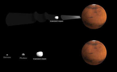 Mars may have three moons?