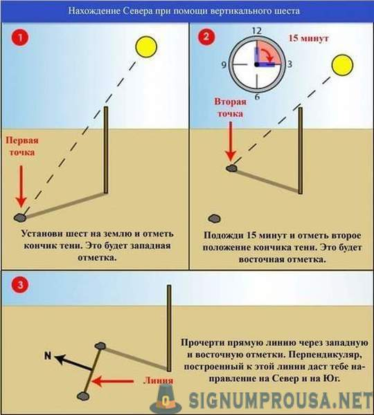 Determination of the cardinal points and the time of the shadow